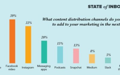 Fresh Stats from the World of Digital Marketing